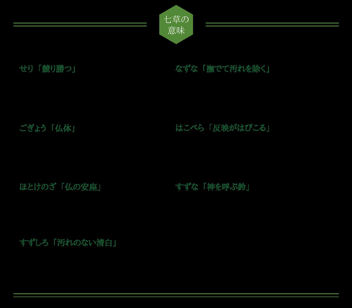 七草の意味